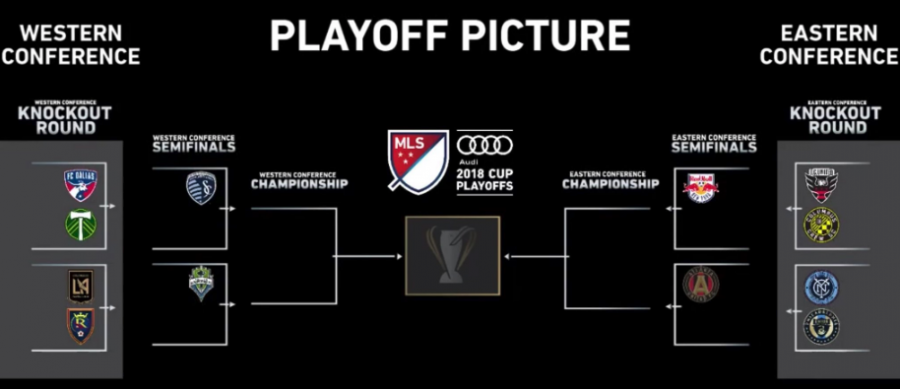 MLS Playoffs: Knockout Round Prediction