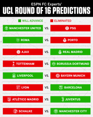 Champions League Predictions: Who Will Move On?